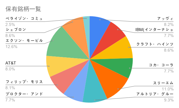 初心者の米国株式投資【その6】 2020年6月の運用状況