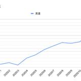 初心者の米国株式投資 2020年の運用振り返り
