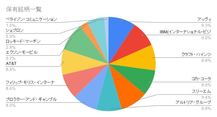 初心者の米国株式投資【その15】 2021年3月の運用結果