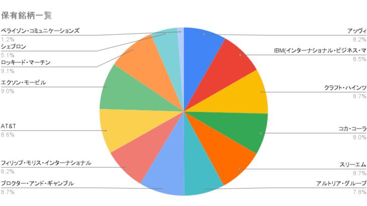初心者の米国株式投資【その21】 2021年9月の運用結果